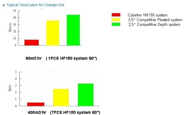超大流量滤芯(HF150)过滤效率