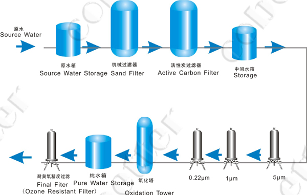 Bottled Water Membrane Separation Cobetter Filtration