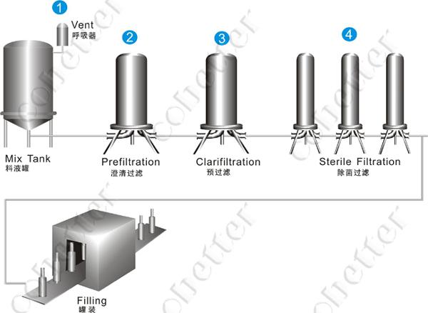 Serum Filtration Serum Clearfication Membrane Separation