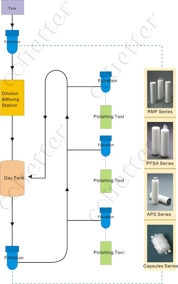 Cmp Filtration Membrane Separation Cobetter Filtration
