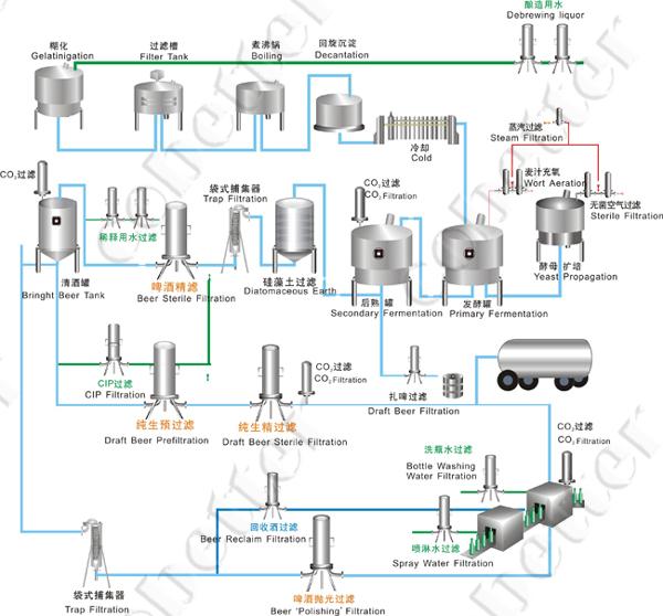 Brewing Membrane Separation Cobetter Filtration Liquid